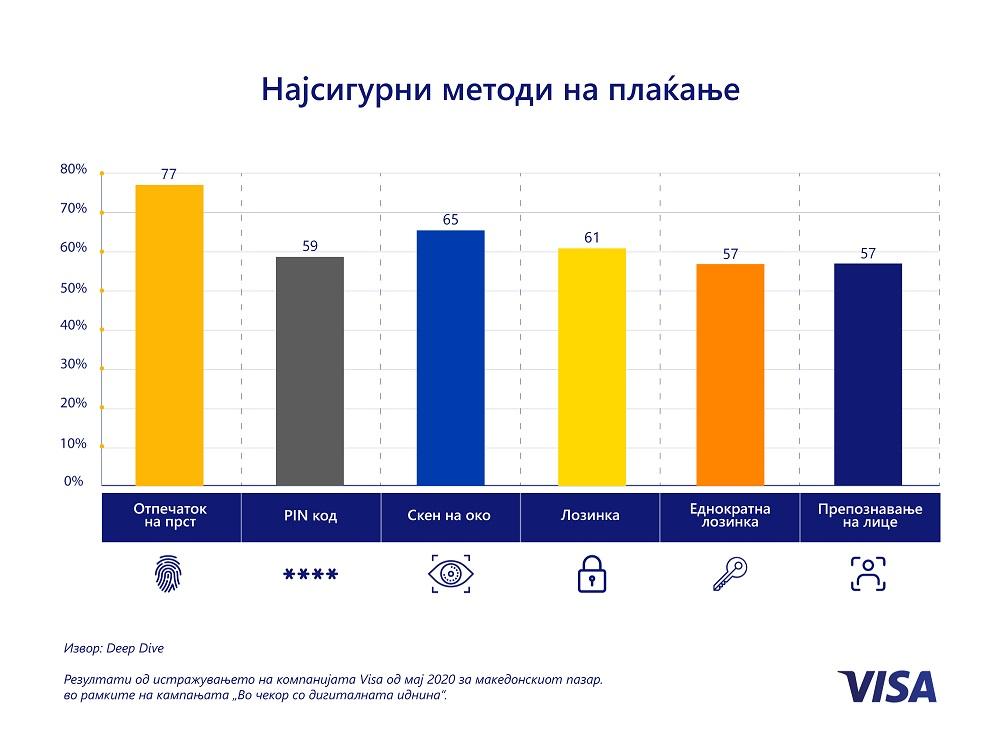Речиси половина од потрошувачите во Македонија го сметаат биометриското плаќање за побрзо и поедноставно
