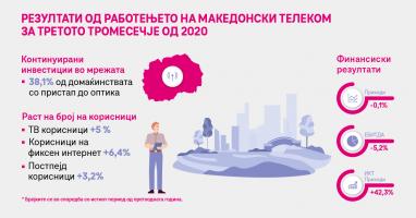 Македонски Телеком со раст во интернет и ТВ сегментот и позитивен тренд на ИКТ услугите