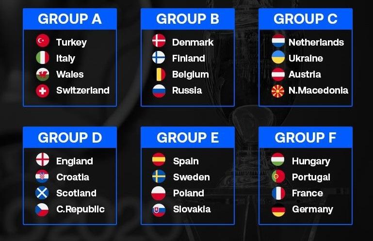 Познати се сите групи на ЕУРО 2021