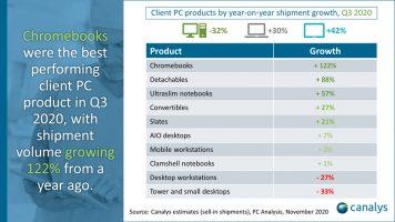 Раст на продажбата на Chromebook лаптопи и таблети