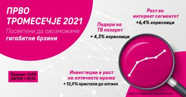 Македонски Телеком со раст и зголемена добивка во првите три месеци од 2021 година