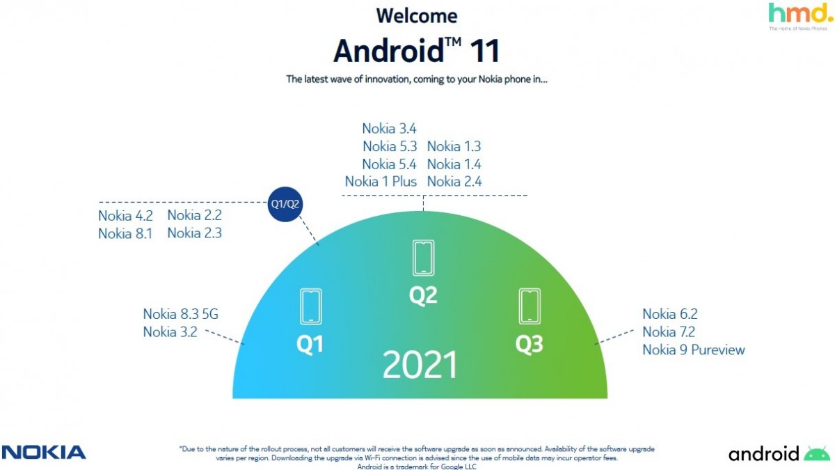 HMD го објави ревидираниот план на ажурирања за Nokia телефоните на Android 11